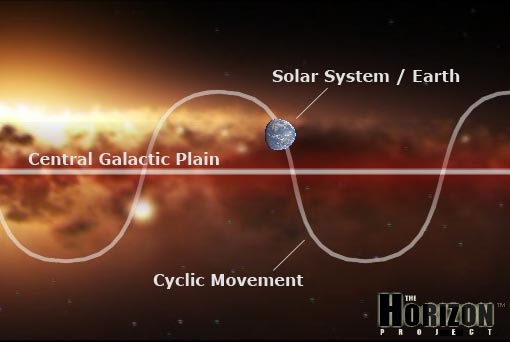 2012 the Year of Change on the Galactic Plane