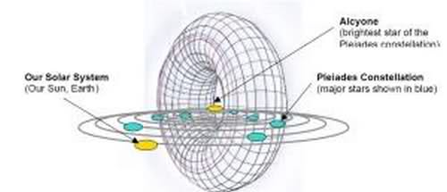 Photon Belt Depiction