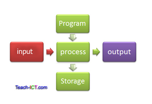 Computer Human Input and Output