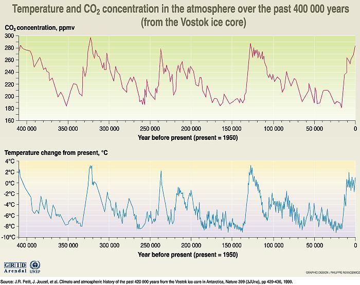 CO2 Chart