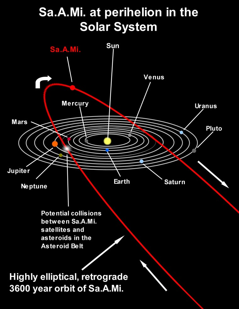 Nibiru Orbit map