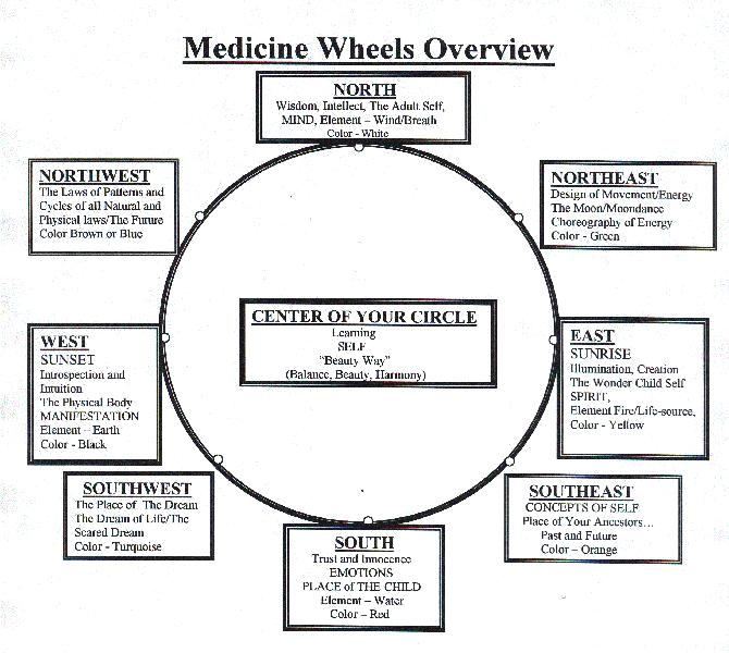 Bear Medicine Wheel of Life