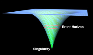 The event horizon of The Singularity